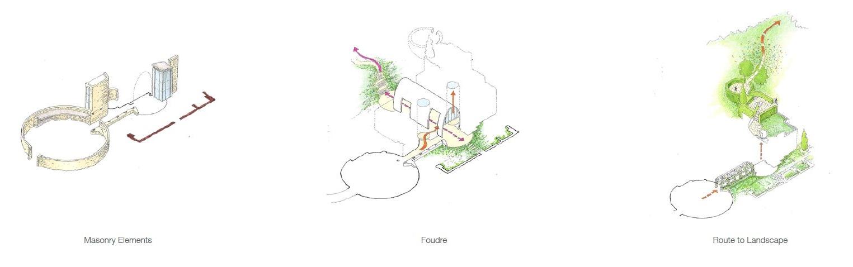 Secuencia de los espacios, desde el patio circular de llegada, pasando por la casa y finalizando en el paisaje