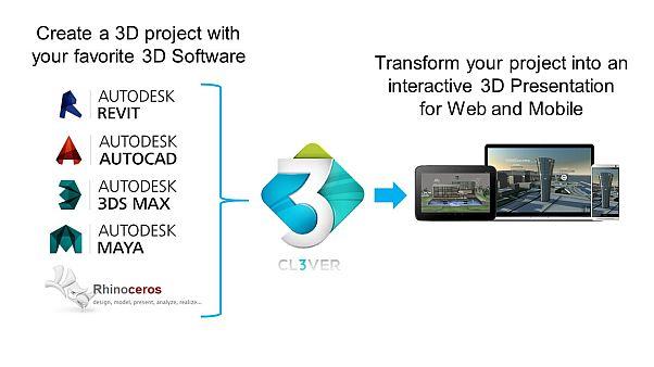 VisualARQ, Rhino, Revit, Autocad, Maya and 3DS Max can be transformed into a 3D presentation