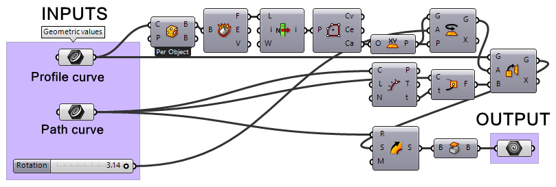 The beam Grasshopper style definition. On the left the three input parameters and on the right one geometry component as output.