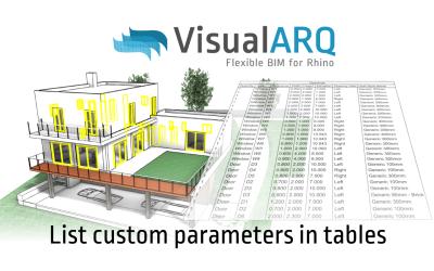 List custom parameters in tables